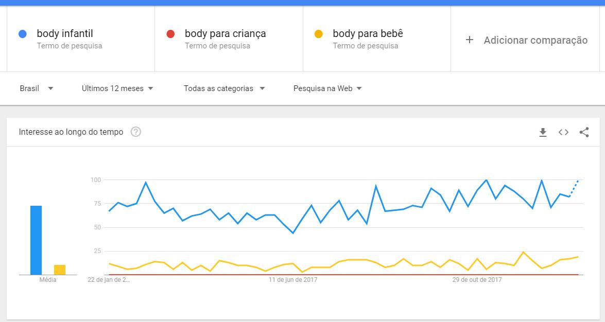 Exemplo de Google Trends